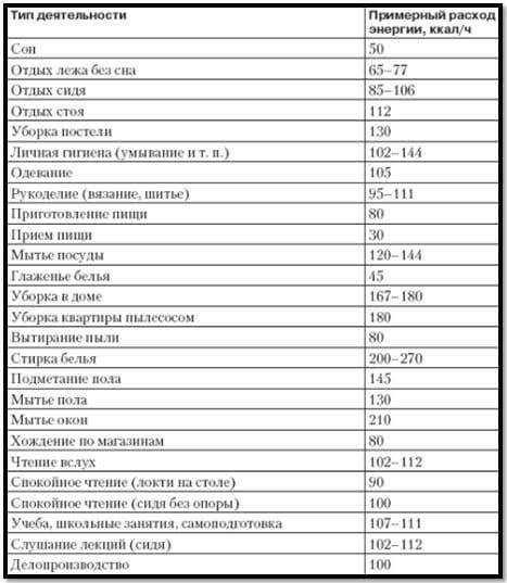 средние энергозатраты при различных типах деятельности