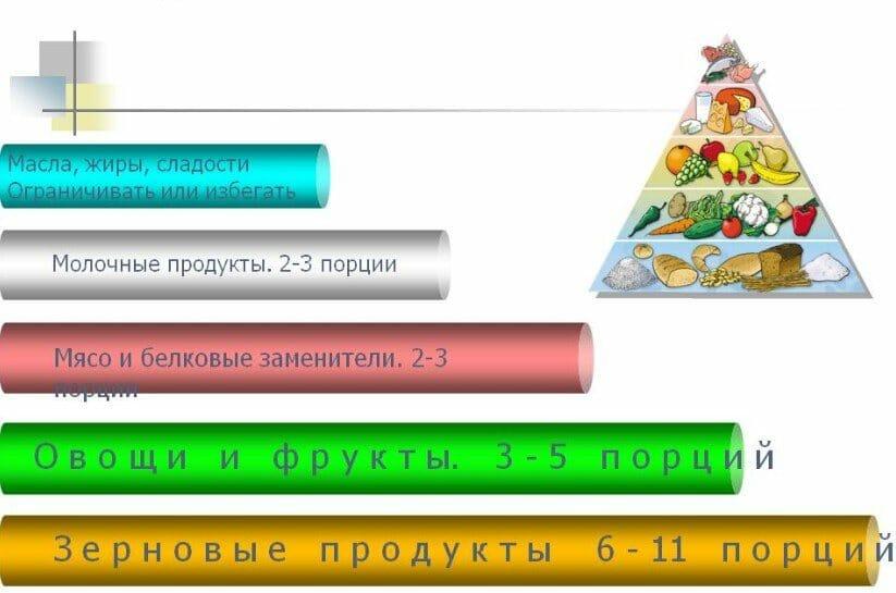 порции, пирамида питания