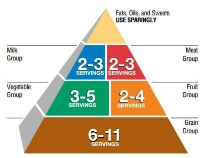 порции в пирамиде питания
