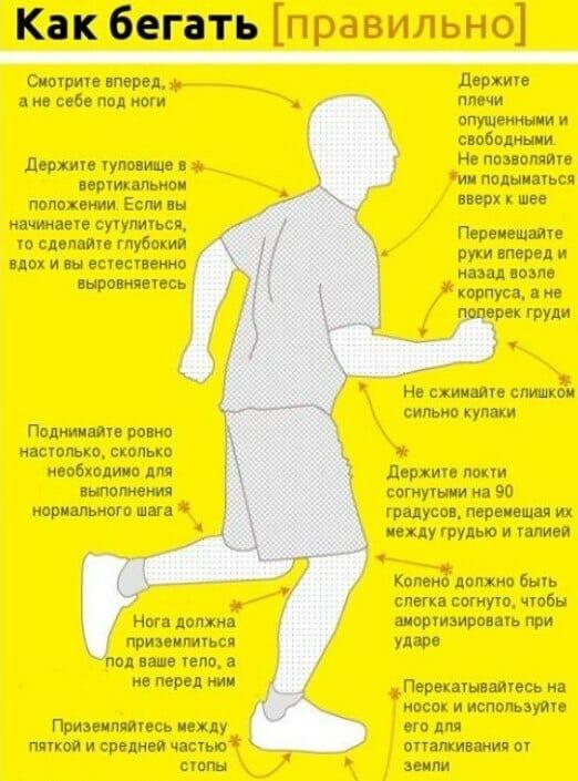 Как правильно бегать, схема
