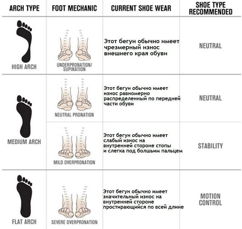 сводная таблица по типам кроссовок