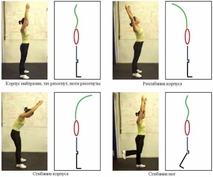 схема движения в кроссфите
