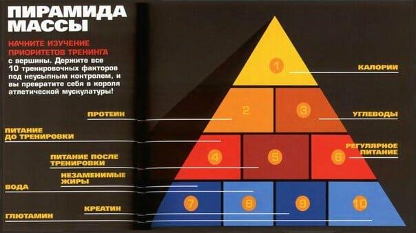 пирамида массы