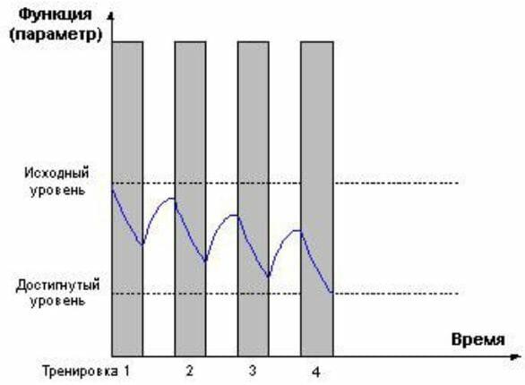 снижение показателей при перетренированности