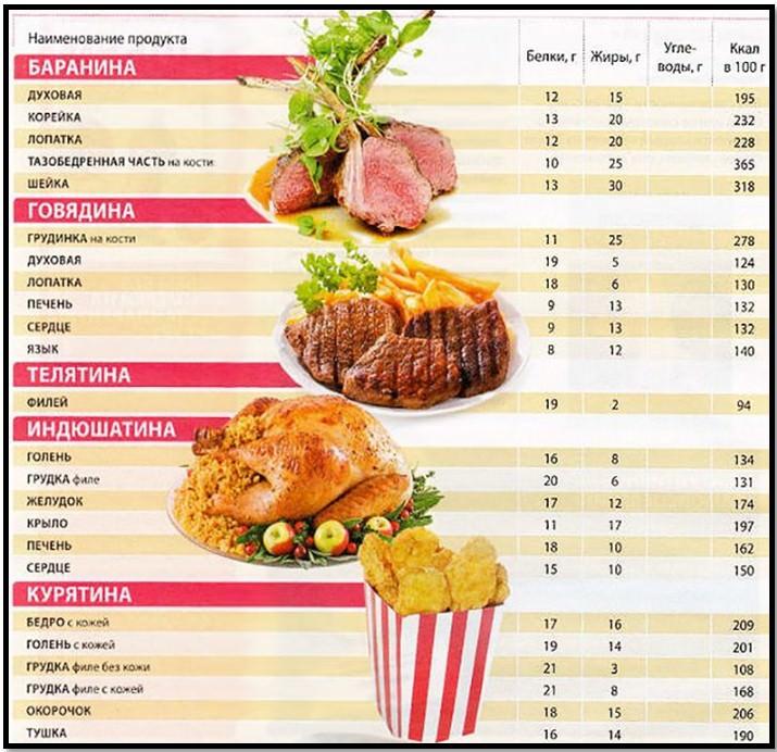 пищевая ценность мяса