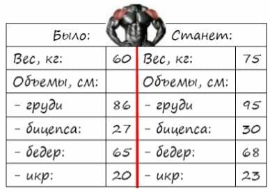 таблица мышечных объемов, было - станет