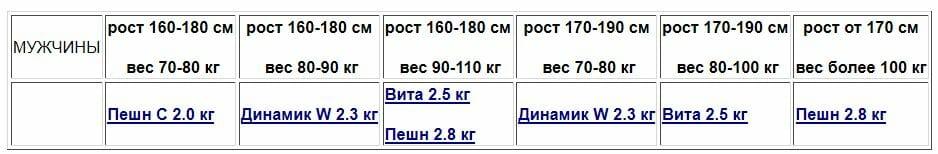хула-хуп, таблица подбора обруча, мужчины