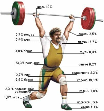 травмы в тяжелой атлетике