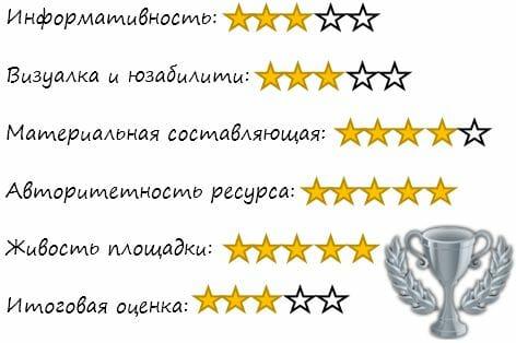 оценки сайта bodyrock