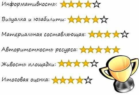 оценка сайта livestrong