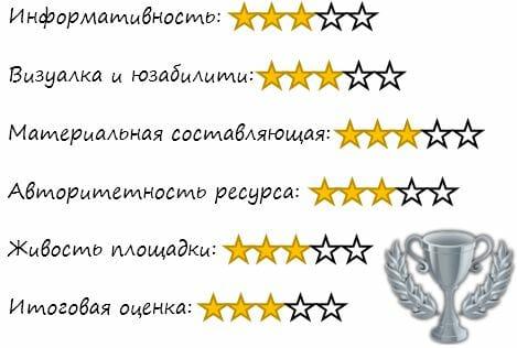 оценка сайта takzdorovo