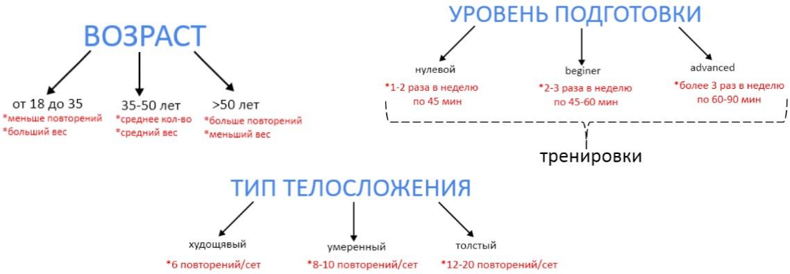 критерии для определения количества подходов и повторений