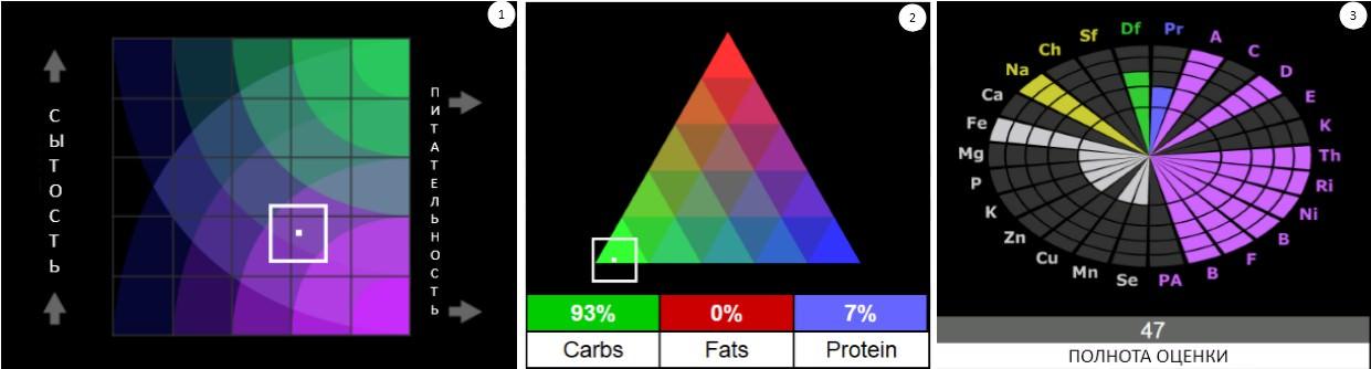 фитнес хлопья, детальный пищевой состав