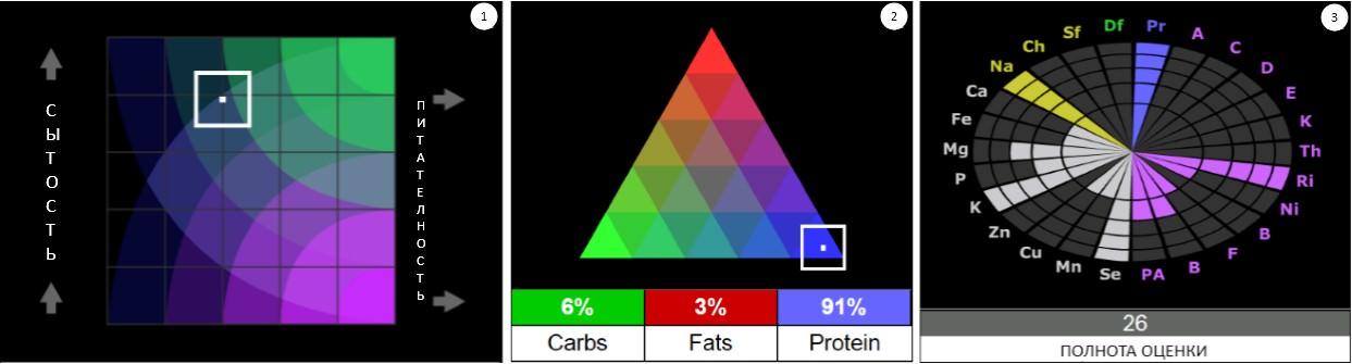 яйца, детальный пищевой состав