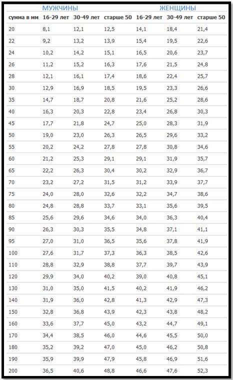 процент жира в организме, таблица для калипера