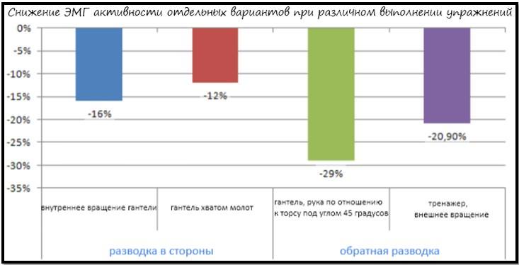 Снижение ЭМГ активности при различных вариантах выполнения упражнений