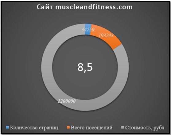 сайт Muscleandfitness, показатели