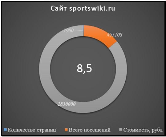 Сайт sportswiki, статистика