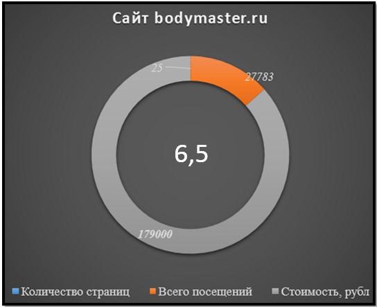 сайт Bodymaster.ru
