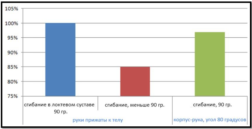 ЭМГ активность латеральной и длинной головок трицепса, 2