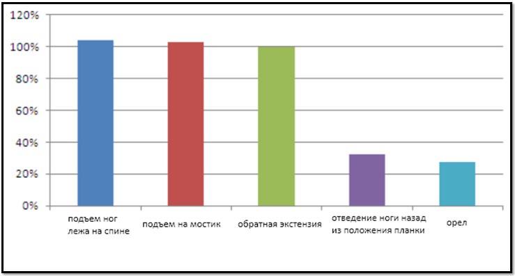 ЭМГ активность выпрямителей позвоночника при выполнении 5 массанаборных упражнений в сравнении с гиперэкстензией