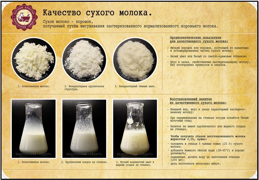 Сухое молоко состав белки