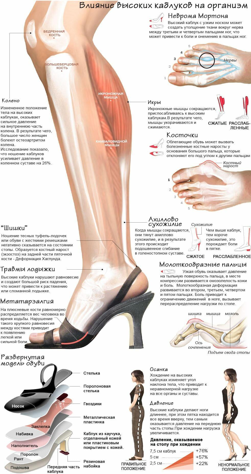Негативное влияние каблуков памятка 1