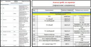 Анализ крови на гормоны, нормативные значения
