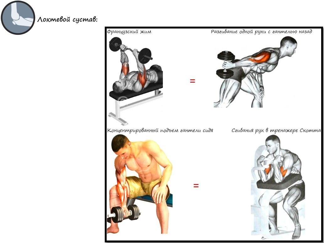 Альтернативы опасных упражнений на локтевой сустав