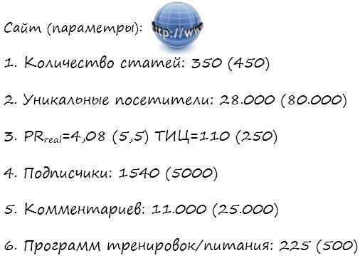 Цели по показателям сайта на 2016