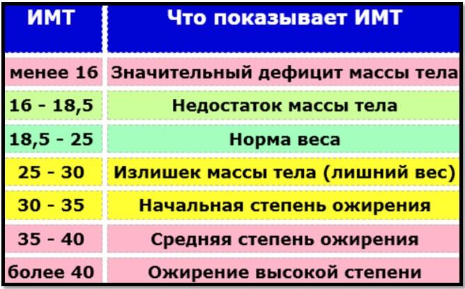 ИМТ таблица