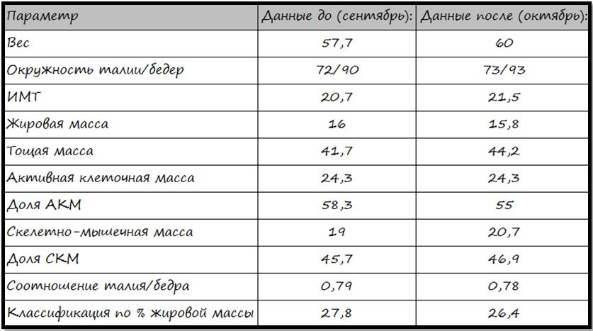 Итоговая таблица BIA