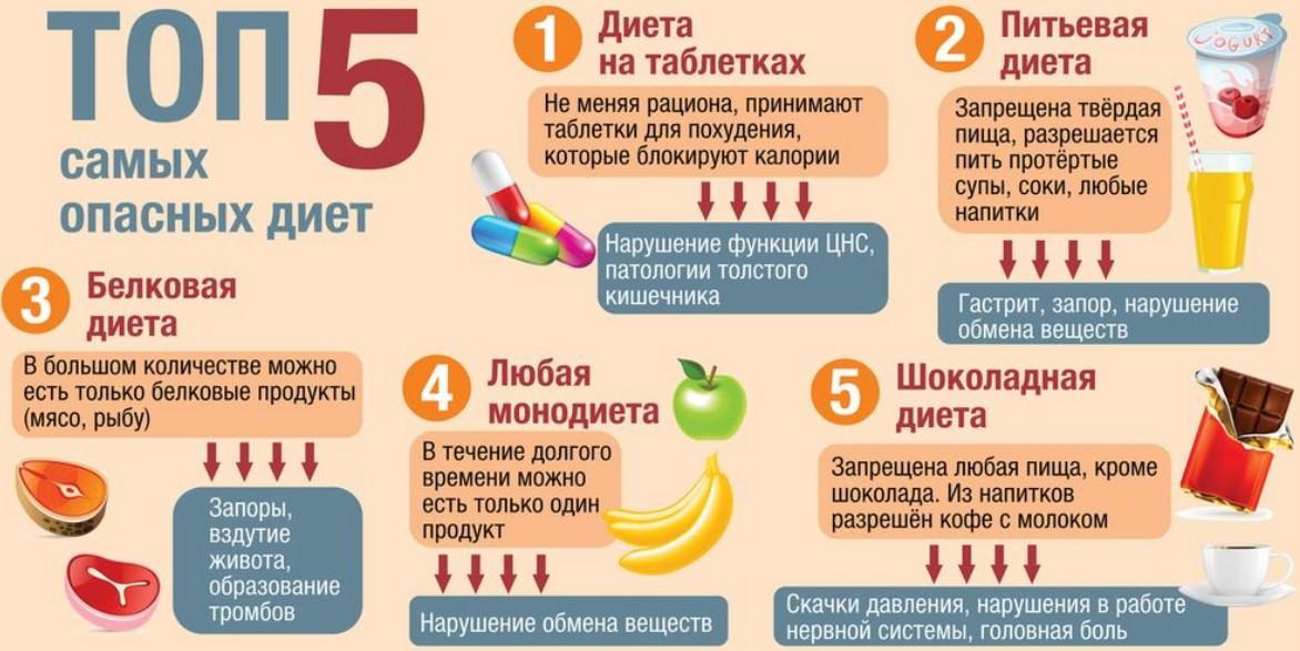топ 5 опасных диет