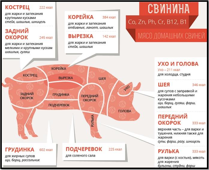 Как приготовить шашлык. Правильное мясо для шашлыка. Свинина.
