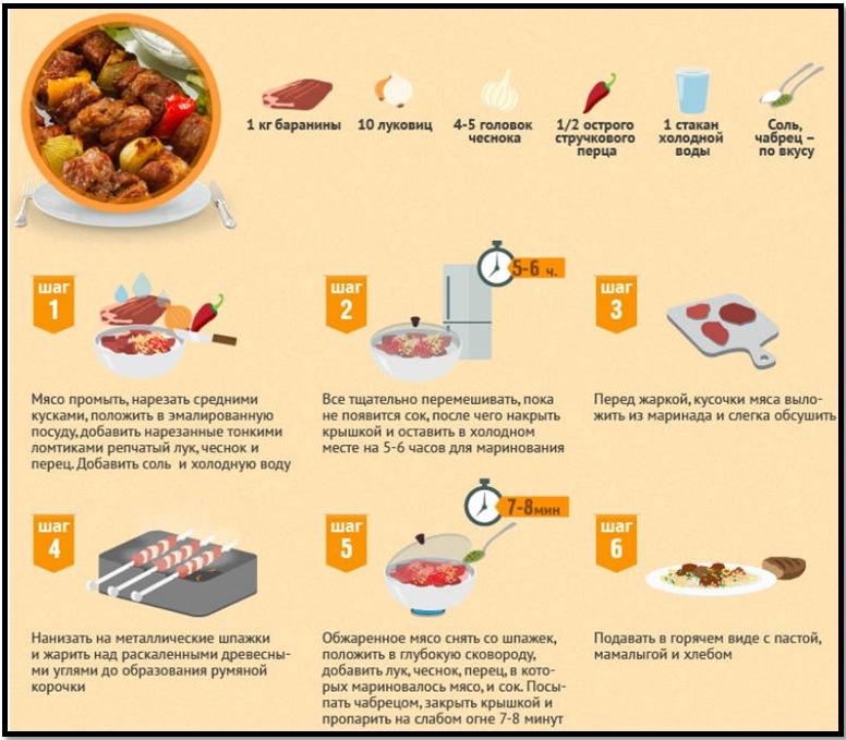 Как приготовить шашлык? Рецепт шашлыка из баранины.