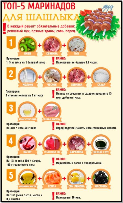 Как приготовить шашлык? Маринады для мяса.