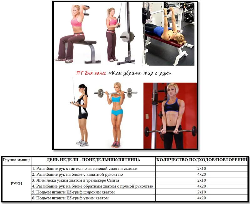 """Программа тренировок для зала """"Как убрать жир с рук"""""""