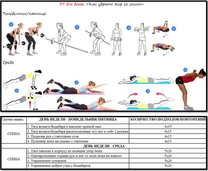 Программа тренировок для дома: как убрать жир со спины
