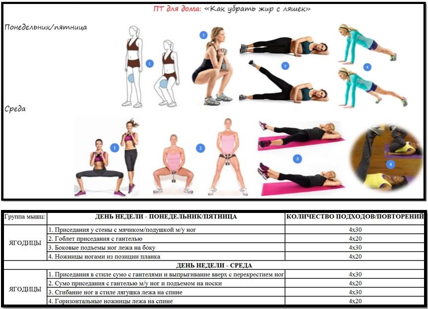 Как убрать жир на ляшках в домашних условиях упражнения