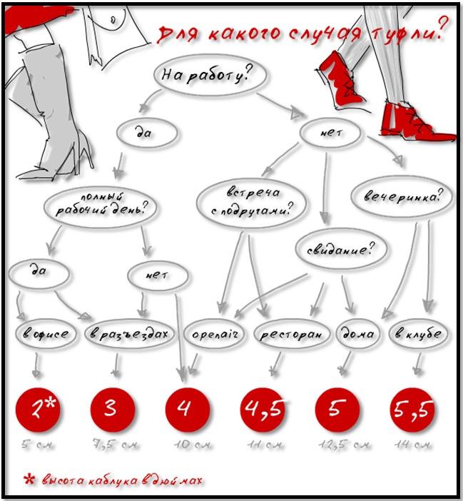 Как правильно подобрать высоту каблука обуви