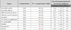 Пищевая ценность и гликемический индекс круп сводная таблица