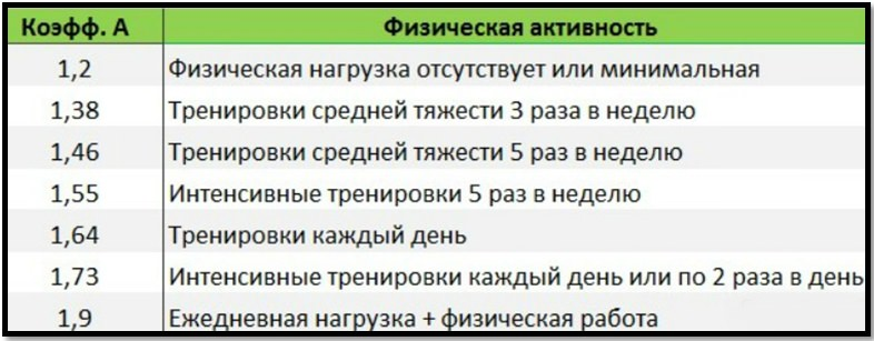 Формула Харриса Бенедикта, коэффициент физической активности