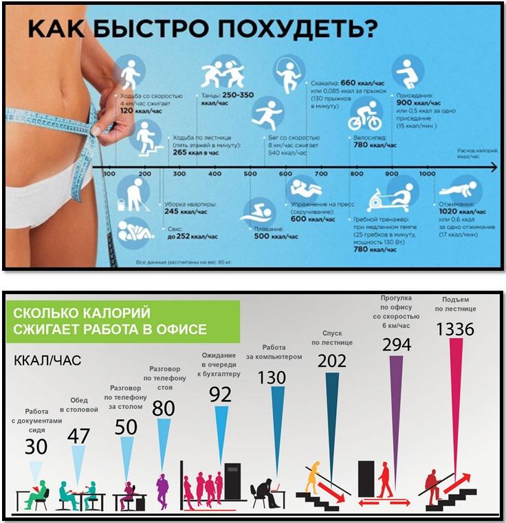Как быстро похудеть инфографика
