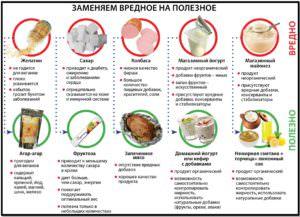 Замена вредных продуктов с пищевыми добавками на полезные