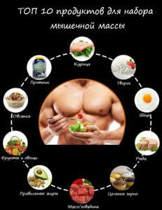 Питание для набора мышечной массы топ 10 продуктов