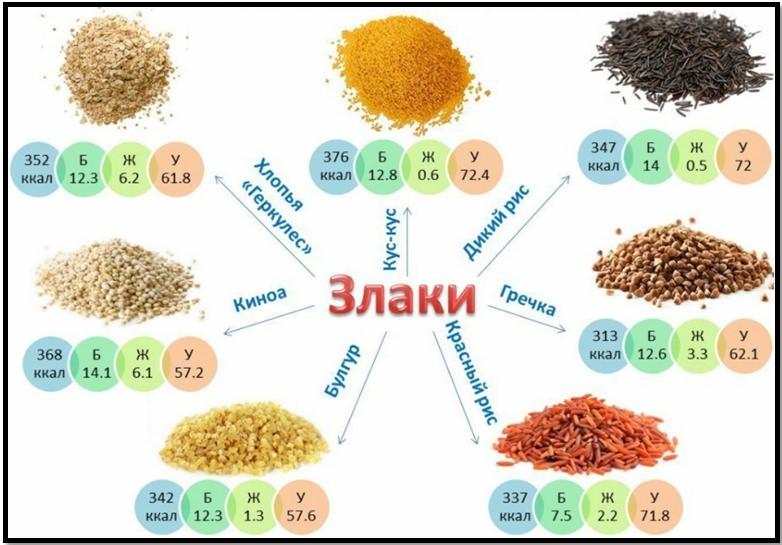 Питание для набора мышечной массы, источники углеводов