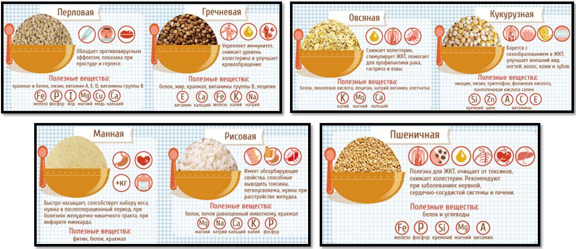 Рецепт чтоб быстро набрать вес