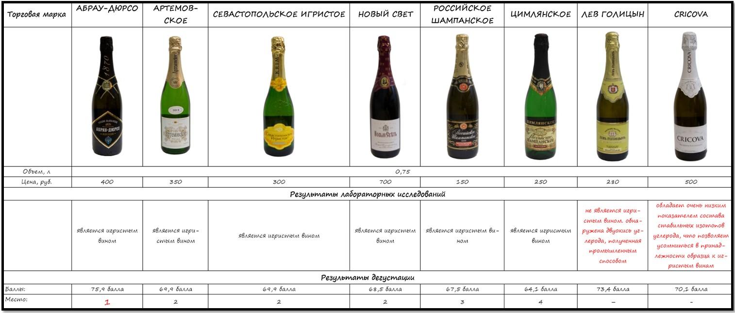 Какое шампанское выбрать на Новый год