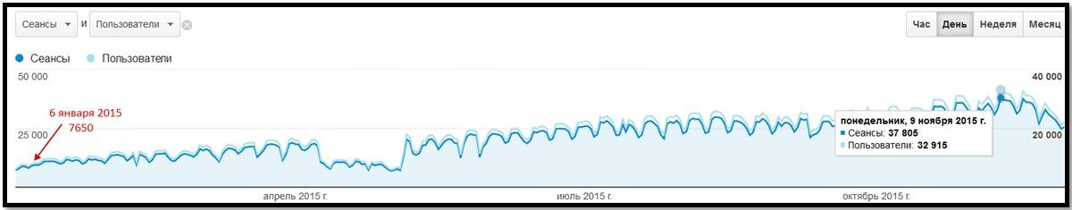 Посещаемость сайта Азбука Бодибилдинга с января по ноябрь 2015