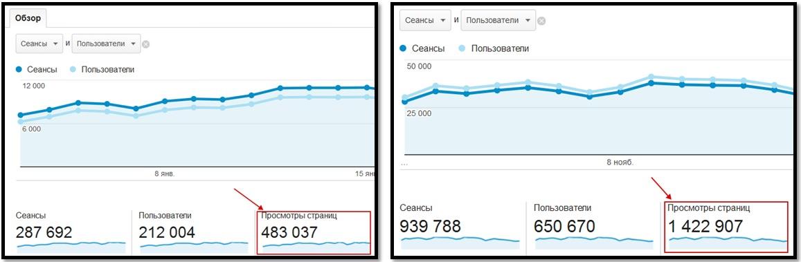 Количество просмотров страниц сайта Азбука Бодибилдинга с января по ноябрь 2015